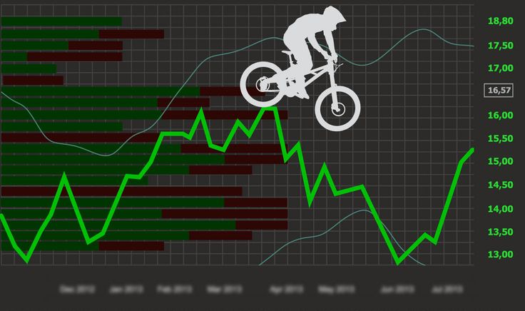 Are Mountain Bike Prices Going Through the Roof? Nope, More Like the Basement https://www.singletracks.com/blog/mtb-gear/are-mountain-bike-prices-going-through-the-roof-nope-more-like-the-basement/