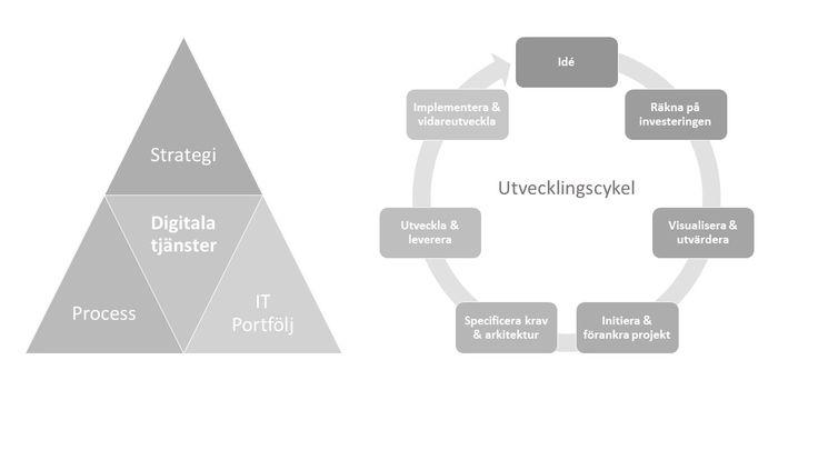 Utveckling av digitala tjänster