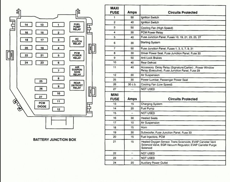 98 Town Car Wiring Diagram And Lincoln Navigator Fuse Diagram