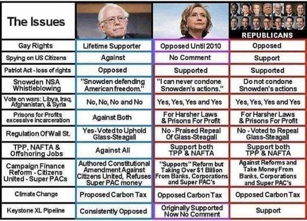 02.02.16 / caucus Iowa Clinton / Sanders / republicans