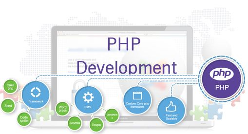 Importance of #PHP #Development in #Website Coding