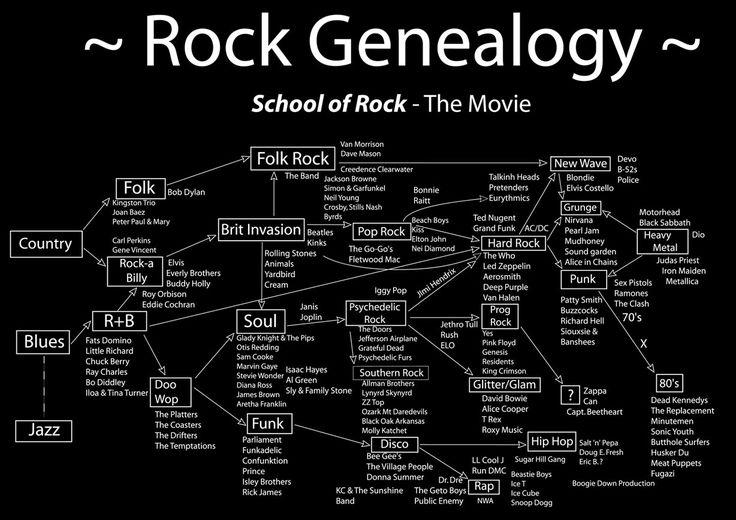 a brief description of rock history!