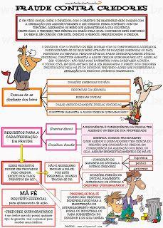 A fraude contra credores constitui defeito social do negócio jurídico, que, nas palavras de Carlos Roberto Gonçalves: ...