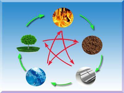 5 элементов фэн шуй
