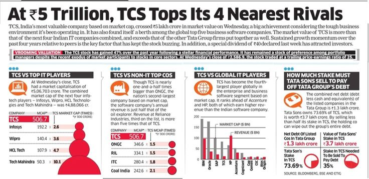 At Rs 5 Trillion, TCS Tops Its 4 Nearest Rivals
