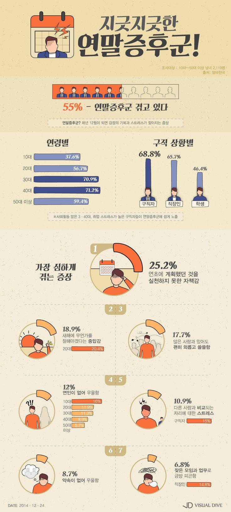 우리나라 남녀 절반이상 '연말증후군' 겪는다 [인포그래픽] #YearEnd / #Infographic ⓒ 비주얼다이브 무단 복사·전재·재배포 금지