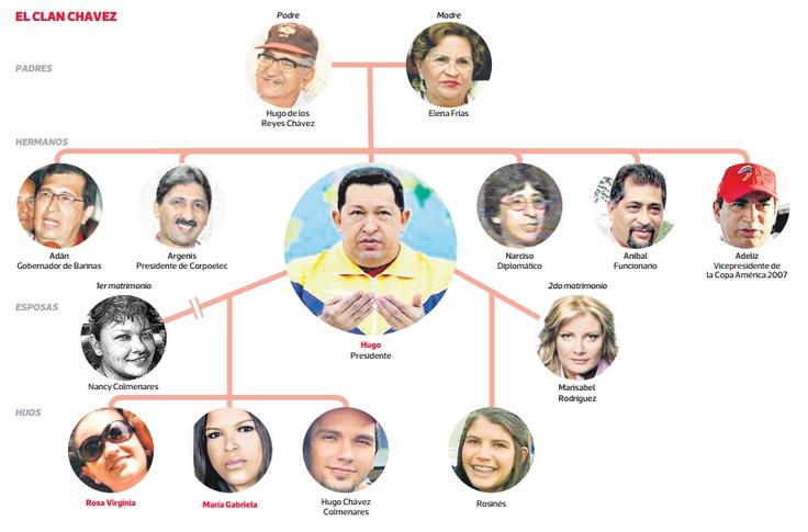 """""""Una cuestionada y particular familia dentro del poder"""": La familia de Hugo Chávez."""