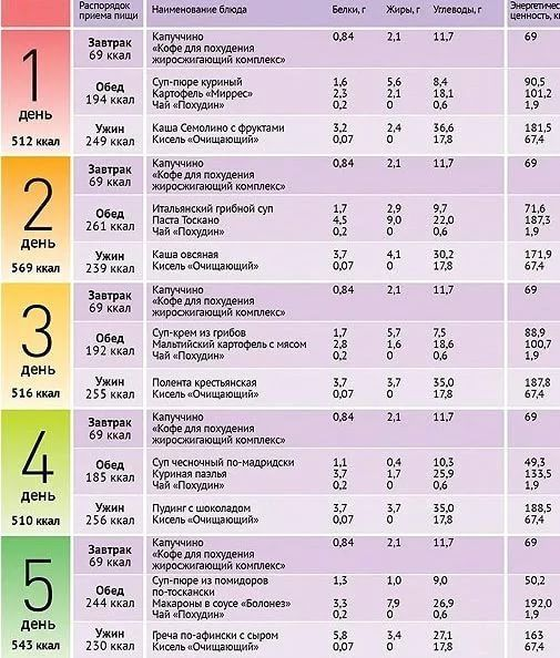 Меню От Диетолога Чтобы Похудеть. Меню ПП на неделю для похудения. Таблица с рецептами из простых продуктов, примерный рацион питания на 1000, 1200, 1500 калорий в день