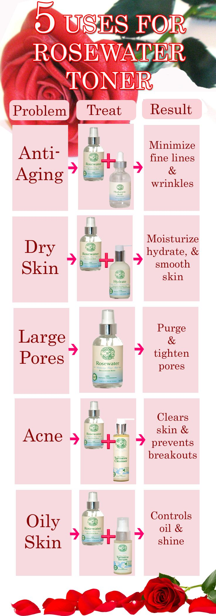 Check out these 5 uses for Rosewater Toner! Anti-Aging: Rosewater Toner & Hyaluronic Acid Serum, Dry Skin: Rosewater Toner & Hydrate Cleanser, Large Pores: Rosewater Toner, Acne: Rosewater Toner & Turmeric Cleanser, Oily Skin: Rosewater Toner & Turmeric Serum. Get this must  have beauty item at www.passporttoorganics.com