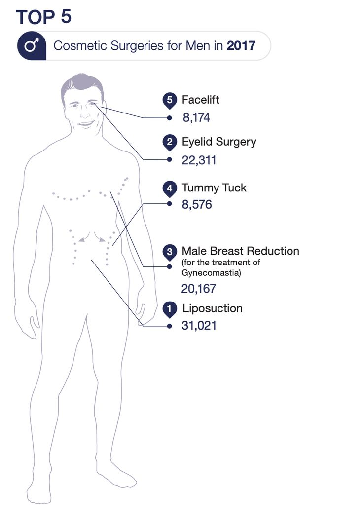 #gynecomastia #liposuction #requesting #procedures…