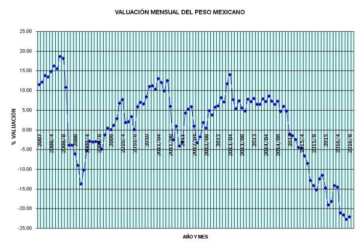 VALUACION PESO DOLAR 1970-2016, INFLACION DEVALUACION MEXICO USA.