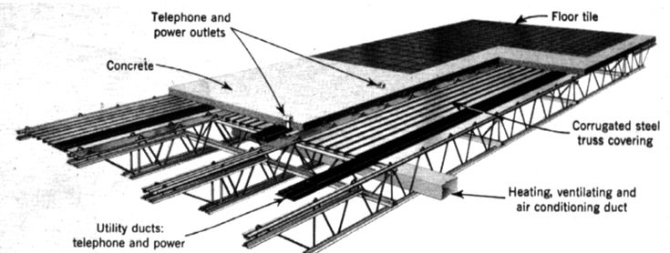 Flat Roof 30 Foot Steel Truss Google Search Roof
