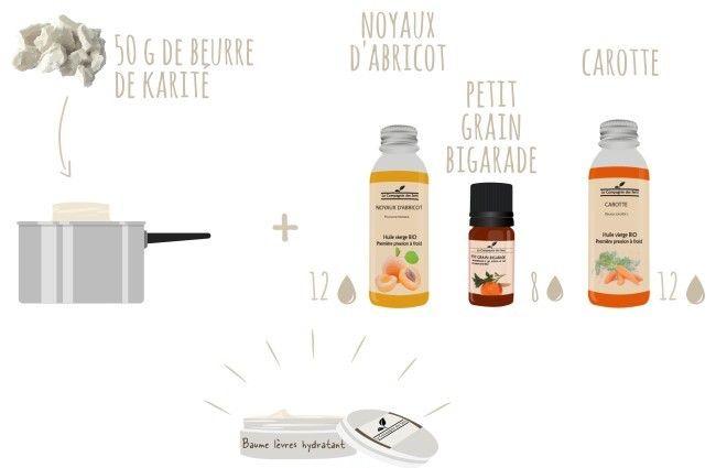 Confectionner son propre baume à lèvres hydratant au Karité avec 4 ingrédients !   - 50 g de beurre de Karité   - 12 gouttes d'huile végétale de Noyaux d'Abricot   - 12 gouttes de Macérât huileux de Carotte   - 8 gouttes d'huile essentielle de Petit Grain Bigarade