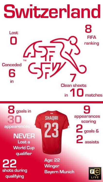 Switzerland National Football Team stats