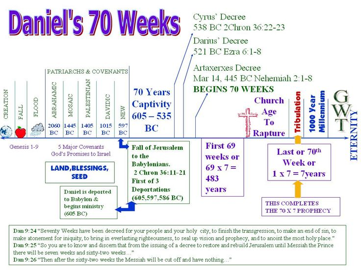 "bible 450 daniel 9 24 27 Four interpretations of the ""70 weeks"" in daniel 9:24-27  most proponents of this view do not believe that the bible is god's authoritative and reliable ."