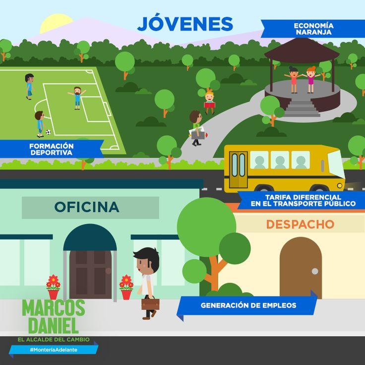Estableceremos incentivos para que las empresas generen empleo para los jóvenes monterianos y lideraremos la realización de la Feria Expo Joven, como vitrina para el emprendimiento. Conoce más de mis propuestas en www.marcosdaniel.co