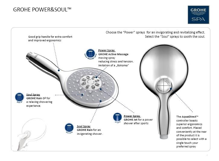 Grohe Parts Uk Replacement Series