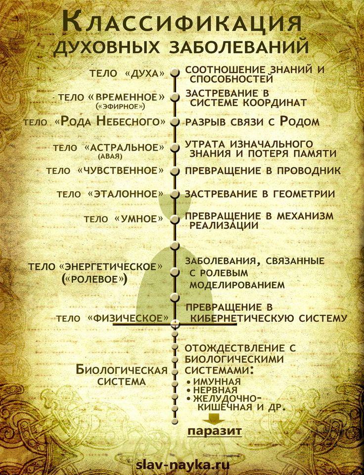 Классификация духовных заболеваний