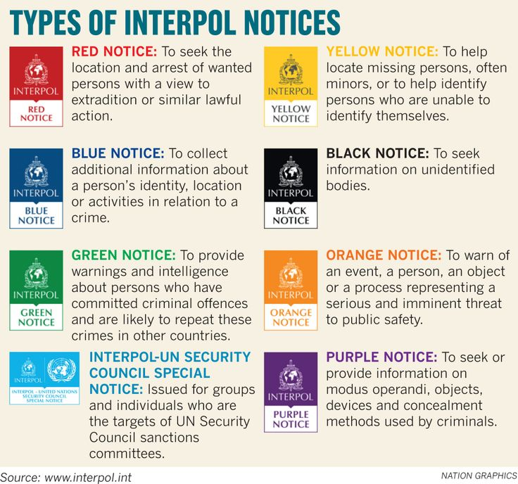 Image result for interpol colour notices Color, Missing