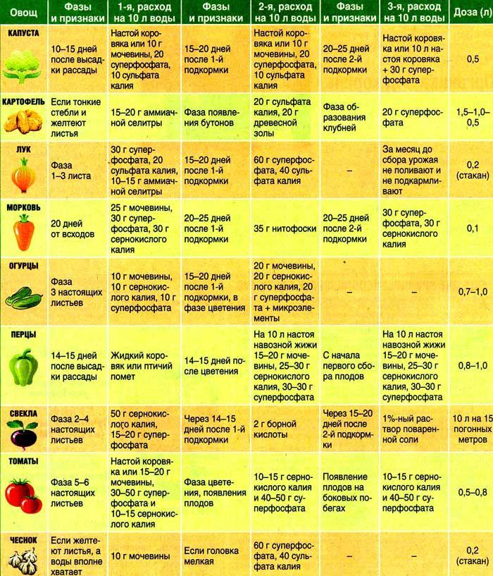Таблицы подкормок овощей. Обсуждение на LiveInternet - Российский Сервис Онлайн-Дневников