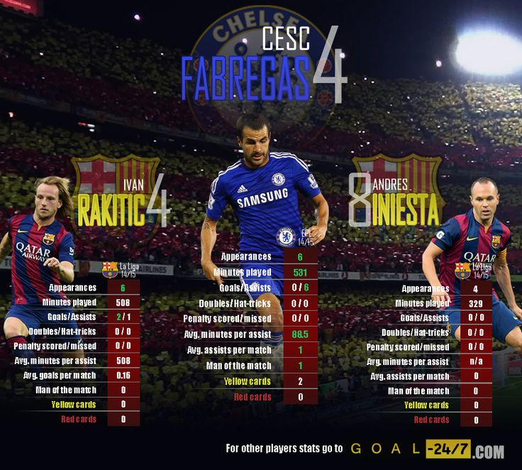 Did Barcelona let Fàbregas go to easily? An early season form comparison between him and two of Barcelona's best midfielders would suggest so.  Fàbregas vs Rakitić: http://www.goal-247.com/ComparePlayers/769/26/Ivan-Rakiti%C4%87/Cesc-Fabregas  Fàbregas vs Iniesta: http://www.goal-247.com/ComparePlayers/18/26/Andr%C3%A9s-Iniesta/Cesc-Fabregas