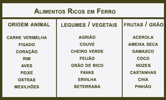Tabela dos Alimentos Ricos em Ferro