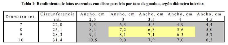 Tabla 1: Rendimiento de latas aserradas con disco paralelo por taco de guadua, según diámetro interior. http://www.conbam.info/pix/LAMINADOS%20DE%20GUADUA.pdf