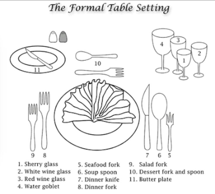 The Formal Table Setting Diagram Depicting How Silverware And Utensils Are To Be Placed Around Main Plate