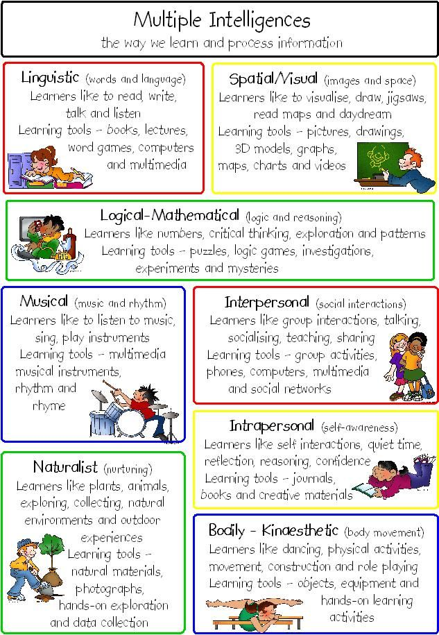 Multiple Intelligences ....Follow for cute & 'too-neat-to-keep' teaching tools & other fun stuff :)