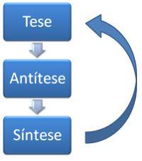 O método dialético materialista   Livre Pensamento