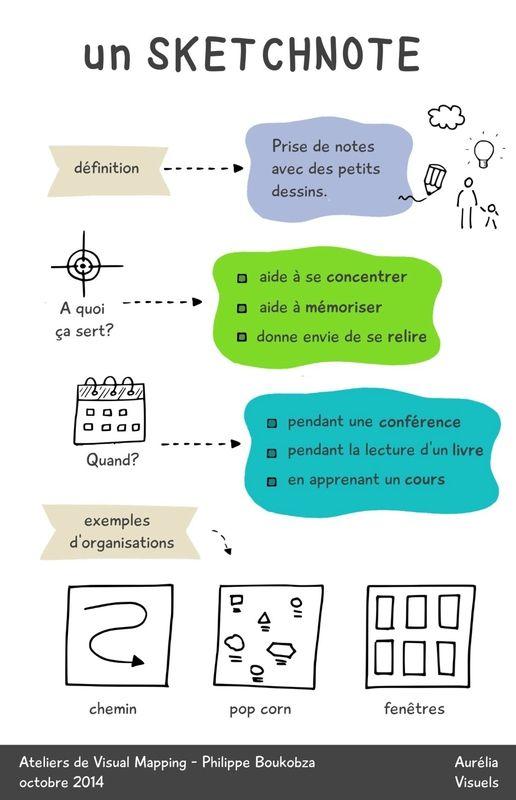 Sketchnotes ou notes visuelles : définition + finalités + organisation