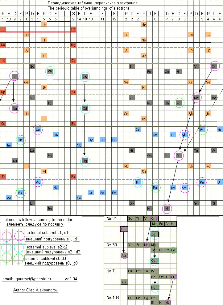 Periodic Table Database Chemogenesis Science Pinterest - new periodic table no. crossword