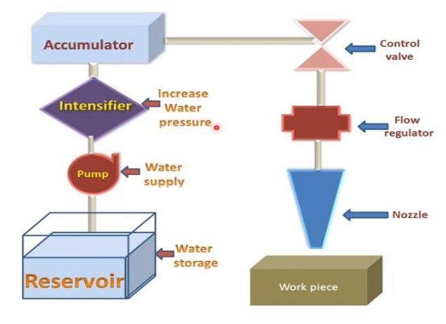 Optimization Of Kerf Width In Abrasive Water Jet Machining Jet Machine Water Jet Optimization