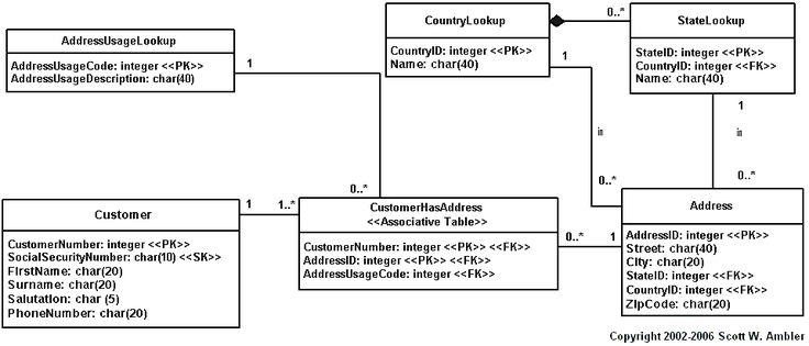 the data modeling handbook