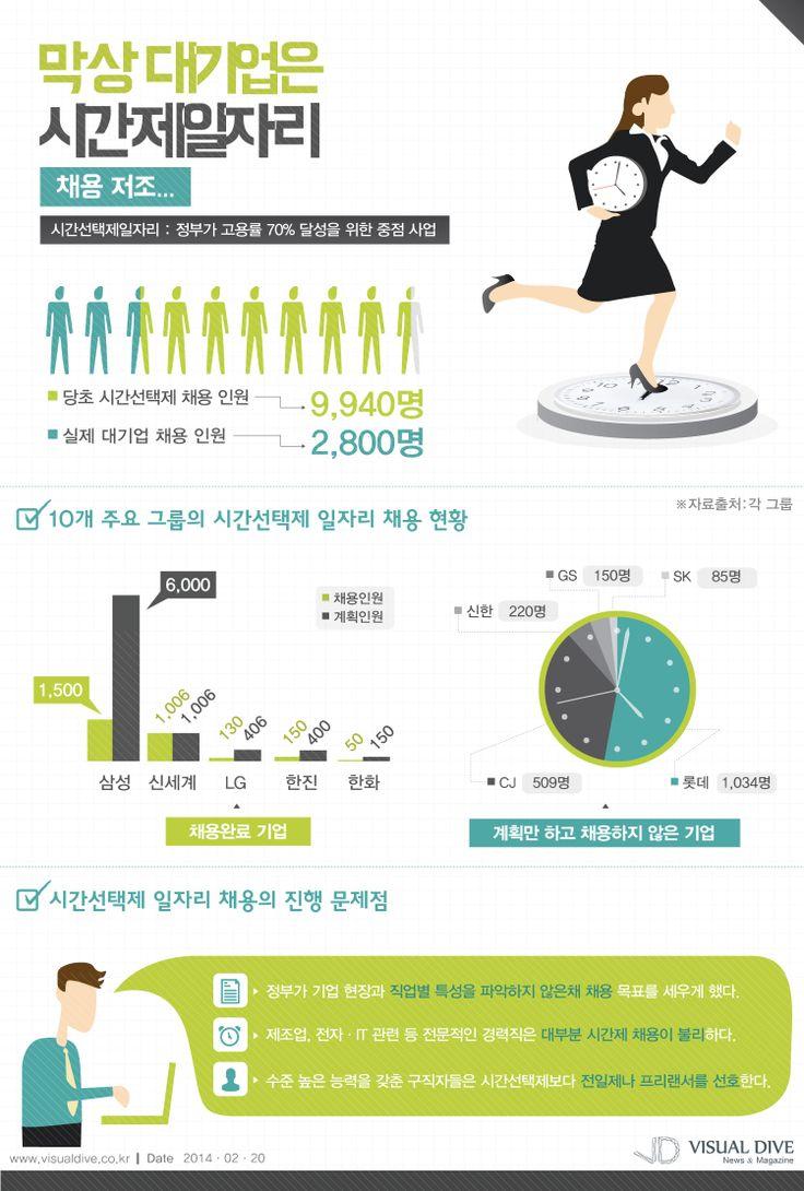 [인포그래픽] 삼성·LG·한화 등 대기업 '시간선택제' 일자리 실제 채용인원은? #job / #Infographic ⓒ 비주얼다이브 무단 복사·전재·재배포 금지