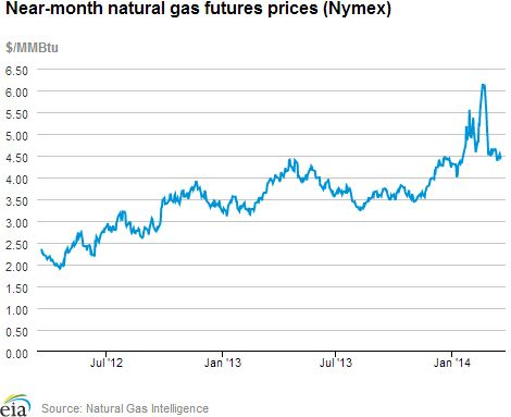 Natural Gas Weekly Update. Overview: Spot prices fell at most market locations during the report week (Wednesday, March 12, to Wednesday, March 19) as demand declined from the strong weather-related levels of the previous week. The Henry Hub spot price fell from $4.66 per million British thermal units (MMBtu) last Wednesday to $4.44/MMBtu yesterday...Click on the image to continue reading...