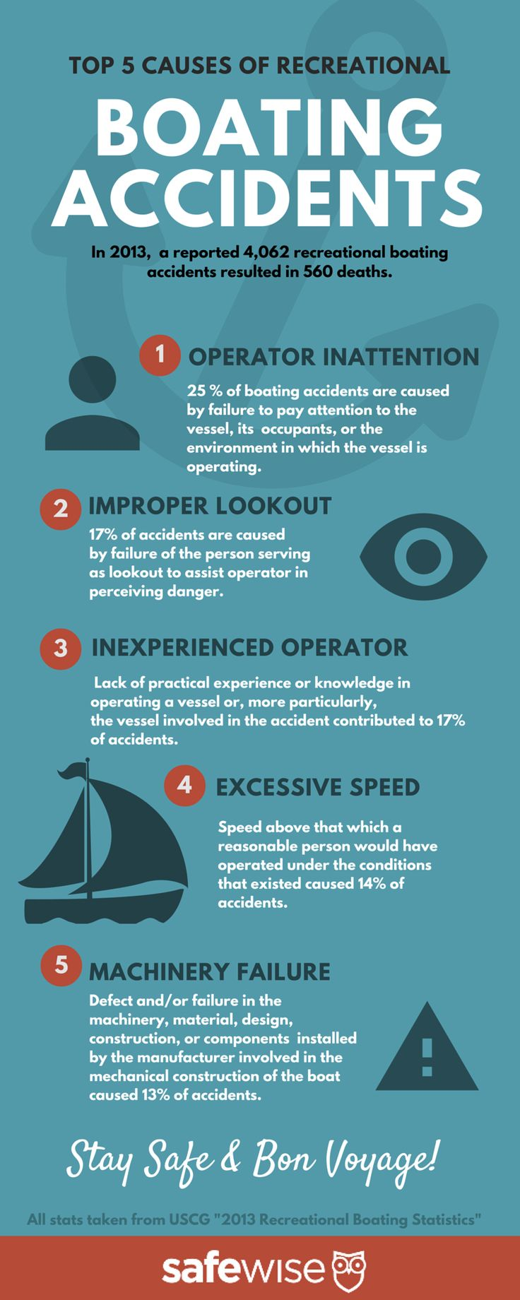 Boating Safety Infographic to keep you and your kids safe on the water