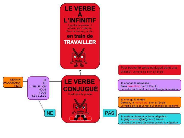 grammaire : carte mentale le verbe-ce1 ce2 - Dans ma classe, il y a...