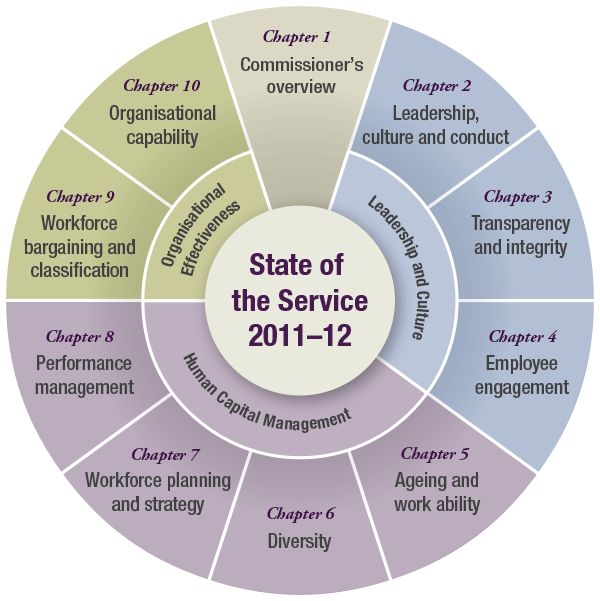 State of the service report for the Commonwealth Government