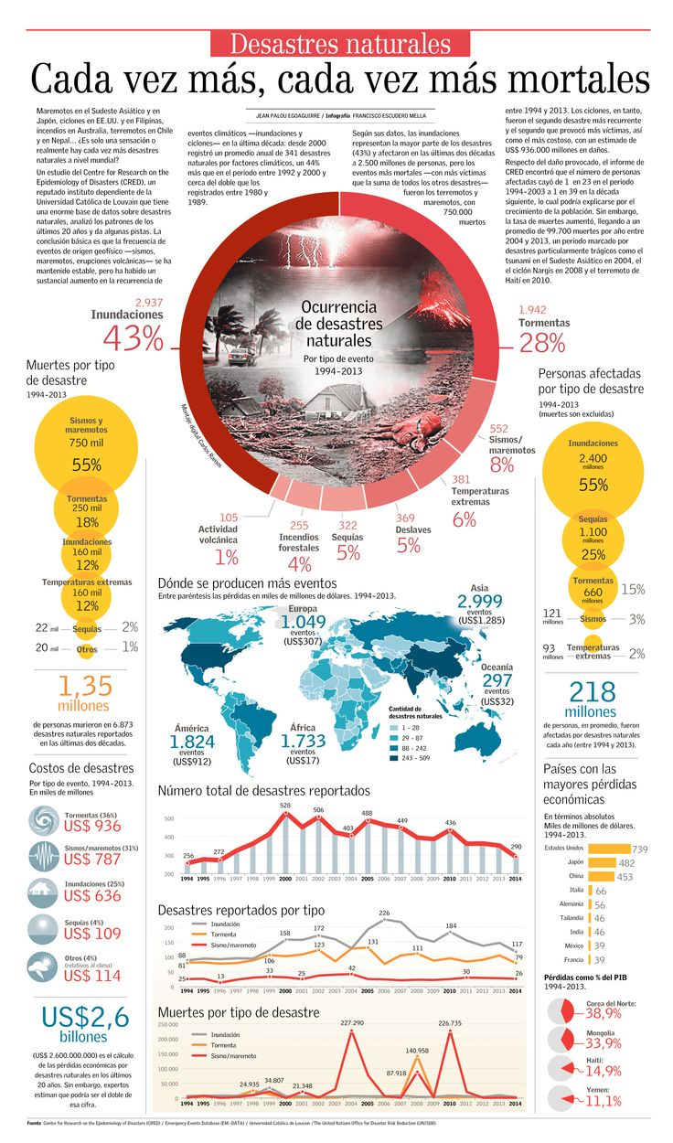 Desastres naturales en el mundo.