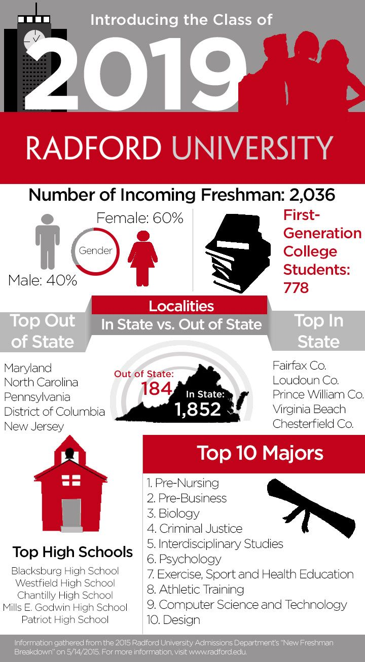 Info Graphics About The Radford University Class Of 2019!