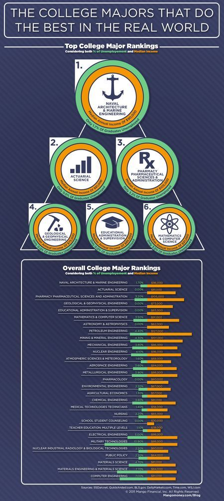 Which College Majors Will Do The Best Out In The Real World? #highered #infographic