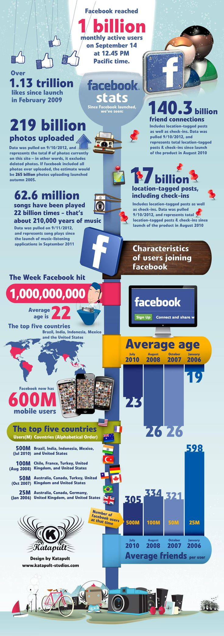 FaceBook reached 1 billion monthly active users #infographic
