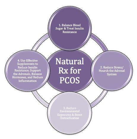Polycystic ovary syndrome: the natural prescription  LOVE Aviva and her advice!