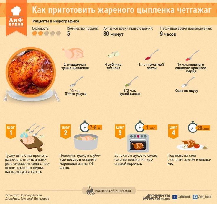 Как приготовить жареного цыпленка четгажаг. Рецепт в инфографике | РЕЦЕПТЫ | ИНФОГРАФИКА | АиФ Адыгея