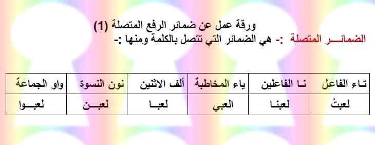 ورقة عمل درس ضمائر الرفع المتصلة لغة عربية للصف الخامس الفصل الأول Https Emarat Education Blogspot Com 2018 11 Arabic Grade 5 A Math Education Math Equations