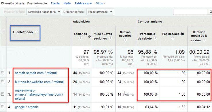 filtrar tráfico spam en Google Analytics