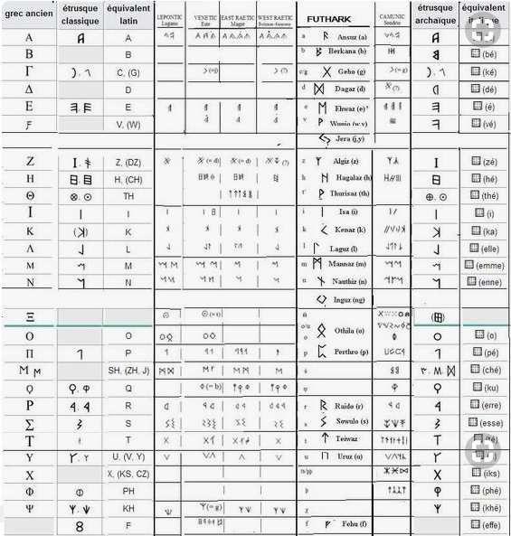 L'Alphabet Camunien, un Aphabet Proto-Celto-Germanique disparu et oublié, du Phénicien aux Runes Nordiques ( + film 4 mn)