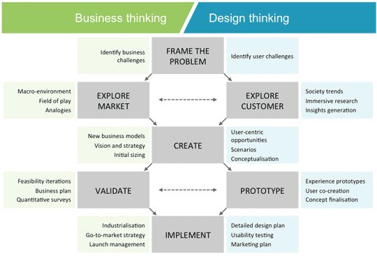 Business Thinking :: Design Thinking. Two traditionally opposed practices deliver an integrated innovation and business approach.