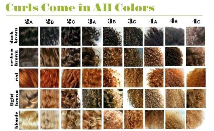 Why The Natural Hair Type Chart Is Flawed Typing Confusion Controversy Texture Types Natural Hair Styles Hair Color Chart Natural Gel Nails